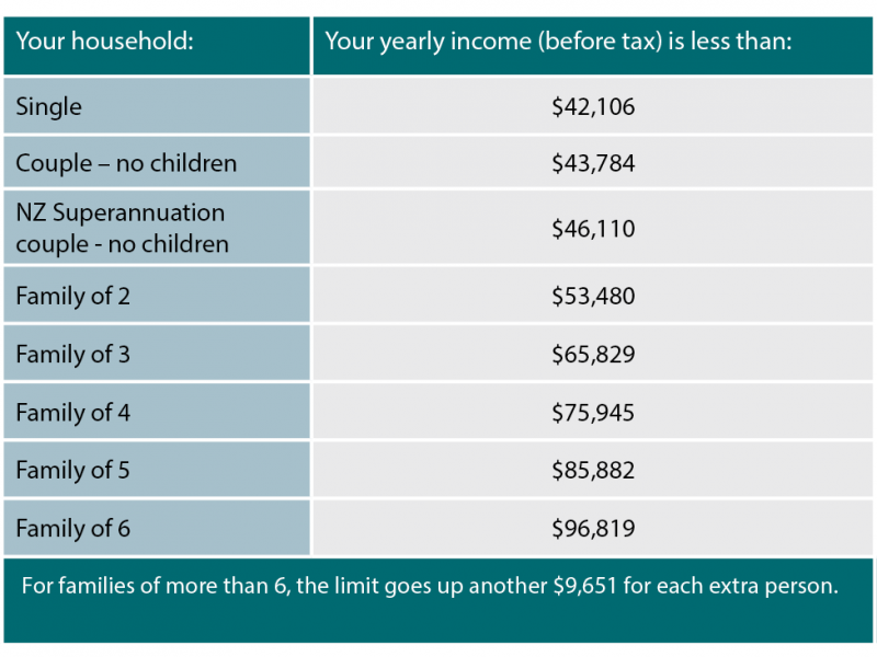 Table of income thresholds