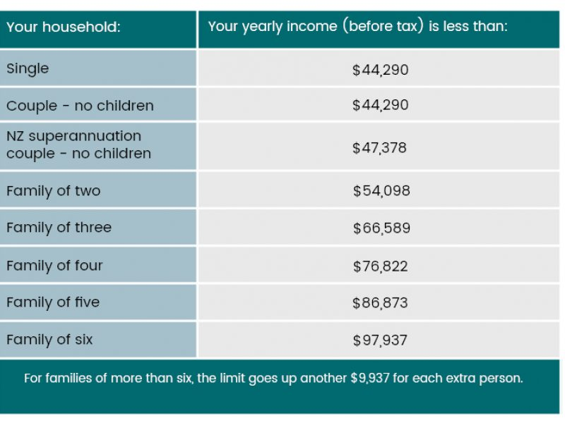 Income table 21